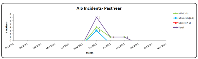 An example of a line graph showing the AIS Incidents over the past year